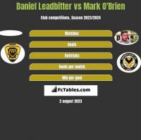Daniel Leadbitter vs Mark O'Brien h2h player stats