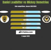 Daniel Leadbitter vs Mickey Demetriou h2h player stats