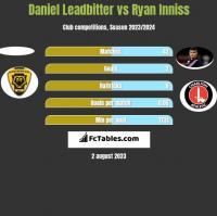 Daniel Leadbitter vs Ryan Inniss h2h player stats