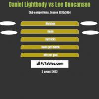 Daniel Lightbody vs Lee Duncanson h2h player stats