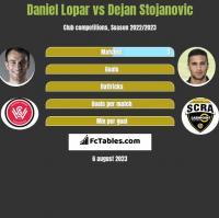 Daniel Lopar vs Dejan Stojanovic h2h player stats