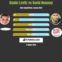 Daniel Lovitz vs David Romney h2h player stats