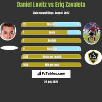 Daniel Lovitz vs Eriq Zavaleta h2h player stats