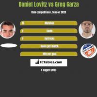 Daniel Lovitz vs Greg Garza h2h player stats