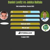 Daniel Lovitz vs Jukka Raitala h2h player stats