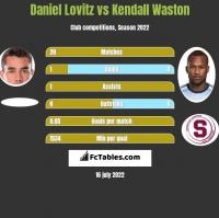 Daniel Lovitz vs Kendall Waston h2h player stats