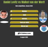 Daniel Lovitz vs Maikel van der Werff h2h player stats