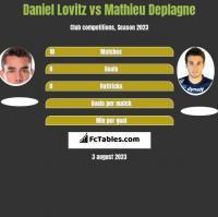 Daniel Lovitz vs Mathieu Deplagne h2h player stats