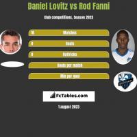 Daniel Lovitz vs Rod Fanni h2h player stats