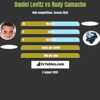 Daniel Lovitz vs Rudy Camacho h2h player stats