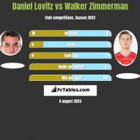 Daniel Lovitz vs Walker Zimmerman h2h player stats