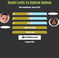 Daniel Lovitz vs Andrew Gutman h2h player stats