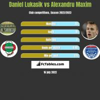 Daniel Lukasik vs Alexandru Maxim h2h player stats