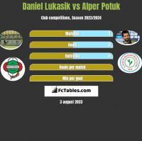 Daniel Łukasik vs Alper Potuk h2h player stats