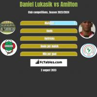 Daniel Łukasik vs Amilton h2h player stats