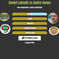 Daniel Lukasik vs Andre Sousa h2h player stats