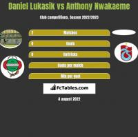 Daniel Lukasik vs Anthony Nwakaeme h2h player stats