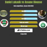 Daniel Łukasik vs Assane Diousse h2h player stats