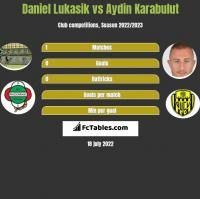 Daniel Lukasik vs Aydin Karabulut h2h player stats