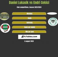 Daniel Łukasik vs Endri Cekici h2h player stats