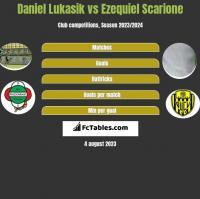 Daniel Łukasik vs Ezequiel Scarione h2h player stats