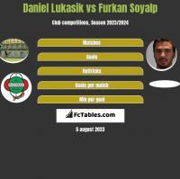 Daniel Lukasik vs Furkan Soyalp h2h player stats