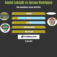 Daniel Lukasik vs Gerson Rodrigues h2h player stats