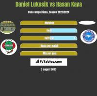 Daniel Lukasik vs Hasan Kaya h2h player stats