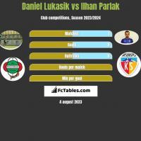 Daniel Lukasik vs Ilhan Parlak h2h player stats