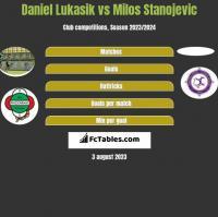 Daniel Lukasik vs Milos Stanojevic h2h player stats