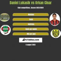 Daniel Łukasik vs Orkan Cinar h2h player stats