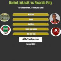 Daniel Lukasik vs Ricardo Faty h2h player stats