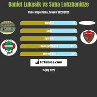 Daniel Łukasik vs Saba Lobzhanidze h2h player stats
