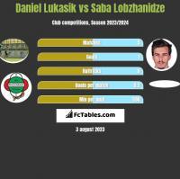 Daniel Lukasik vs Saba Lobzhanidze h2h player stats