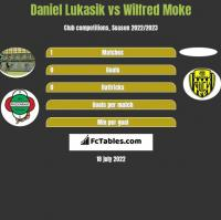 Daniel Lukasik vs Wilfred Moke h2h player stats
