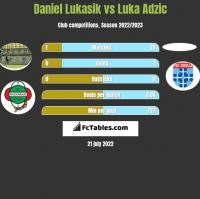 Daniel Łukasik vs Luka Adzic h2h player stats