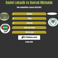 Daniel Lukasik vs Konrad Michalak h2h player stats