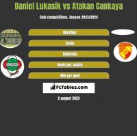 Daniel Łukasik vs Atakan Cankaya h2h player stats