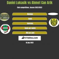 Daniel Lukasik vs Ahmet Can Arik h2h player stats
