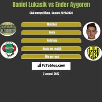 Daniel Lukasik vs Ender Aygoren h2h player stats
