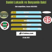 Daniel Łukasik vs Bunyamin Balci h2h player stats