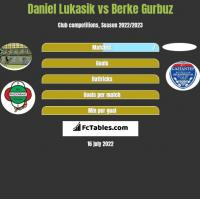 Daniel Łukasik vs Berke Gurbuz h2h player stats