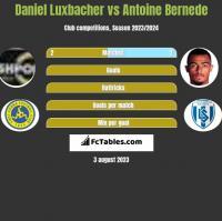 Daniel Luxbacher vs Antoine Bernede h2h player stats