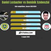 Daniel Luxbacher vs Dominik Szoboszlai h2h player stats