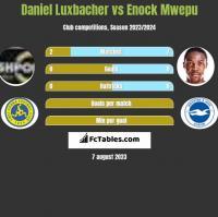 Daniel Luxbacher vs Enock Mwepu h2h player stats
