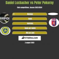 Daniel Luxbacher vs Peter Pokorny h2h player stats