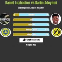 Daniel Luxbacher vs Karim Adeyemi h2h player stats