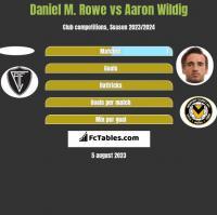 Daniel M. Rowe vs Aaron Wildig h2h player stats