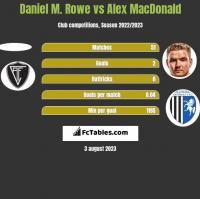 Daniel M. Rowe vs Alex MacDonald h2h player stats