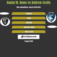 Daniel M. Rowe vs Andrew Crofts h2h player stats